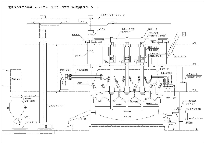 電気炉プロセスフローシート